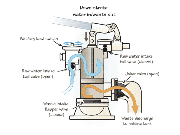 Duel-action marine toilet - downstroke: water in/waste out illustration