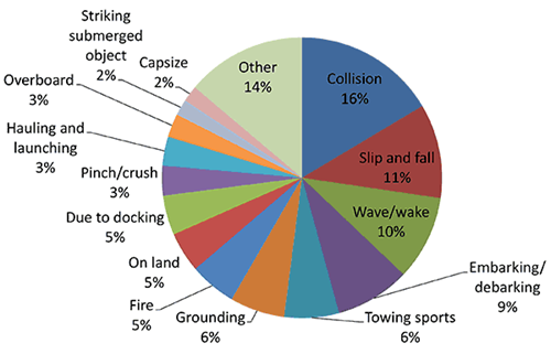boating-accidents-leading-to-injuries-chart.ashx?h=321&w=500&la=en&hash=EC2057ABFEED466BC3D01C4486F3F1B7