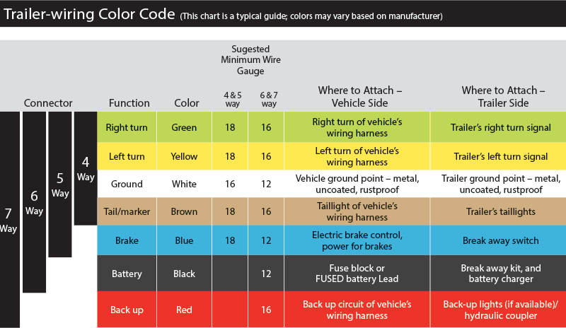 In The Dark About Trailer Lights Boatus, Marine Wiring Color Code Chart