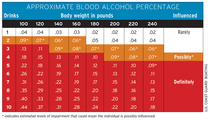 Chart of blood alcohol percentage estimated by weight and number of drinks
