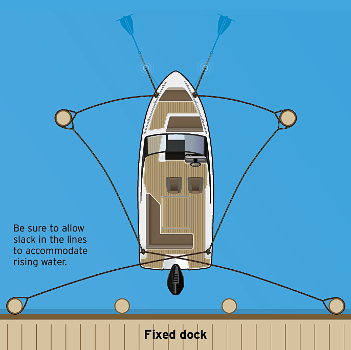 Illustration of boat with no slip using long lines pilings and cleats