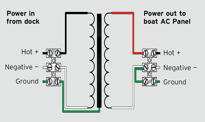 How To Control Electrical Flow On Your Boat Boatus