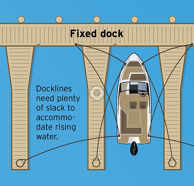 An Illustration of a boat tied to a fixed dock using long lines