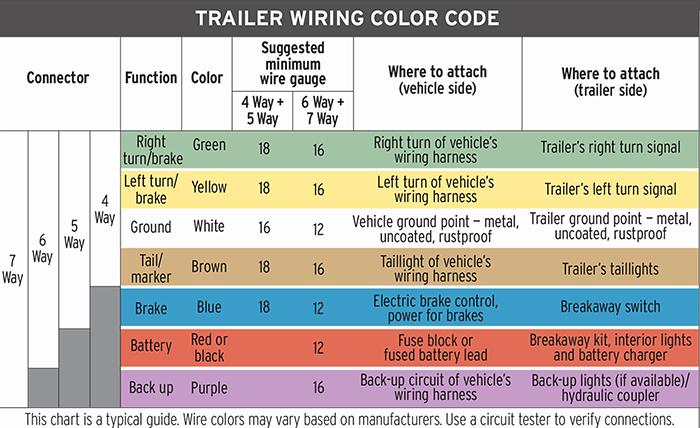 Removable Trailer Lights