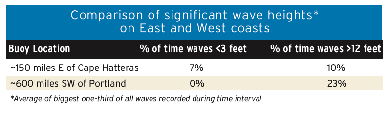 Comparison of significant wave heights on east and west coast