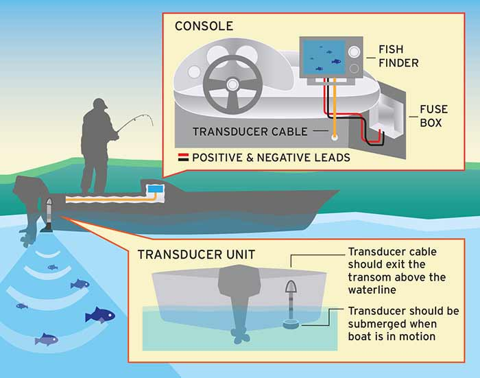 How To Install A Fishfinder Boatus