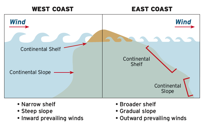 West Coast Vs. East Coast Wind and Wave Chart