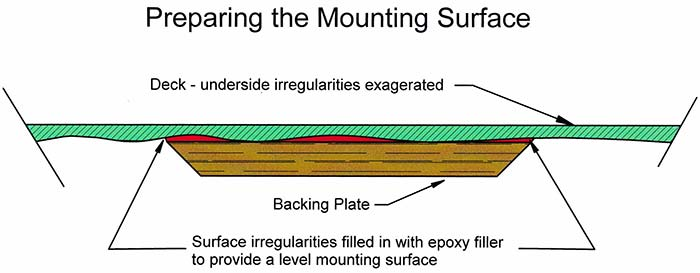 Preparing the mounting surface illustration