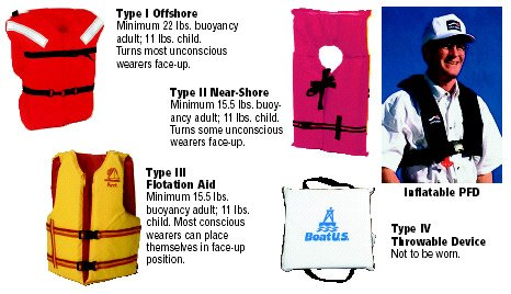 Inflatabe PFD tests, BoatUS Foundation