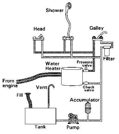 Boat Plumbing on engine electrical wiring schematic
