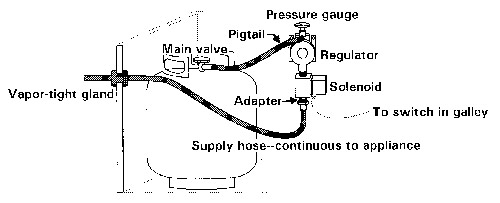18_A propane systems by don casey boatus trident gas control panel wiring diagram at aneh.co