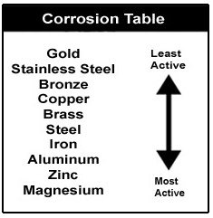 Corrosion table