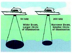 selecting a transducer - boattech - boatus, Fish Finder