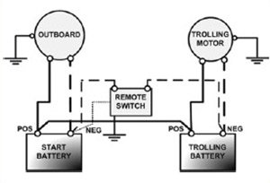 Line drawing of a battery and trolling motor connection