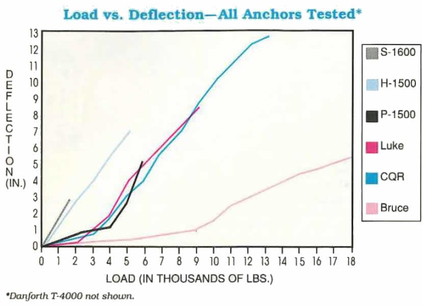 A chart which shows Load v. Deflection of all anchors tested except the Danforth T-4000