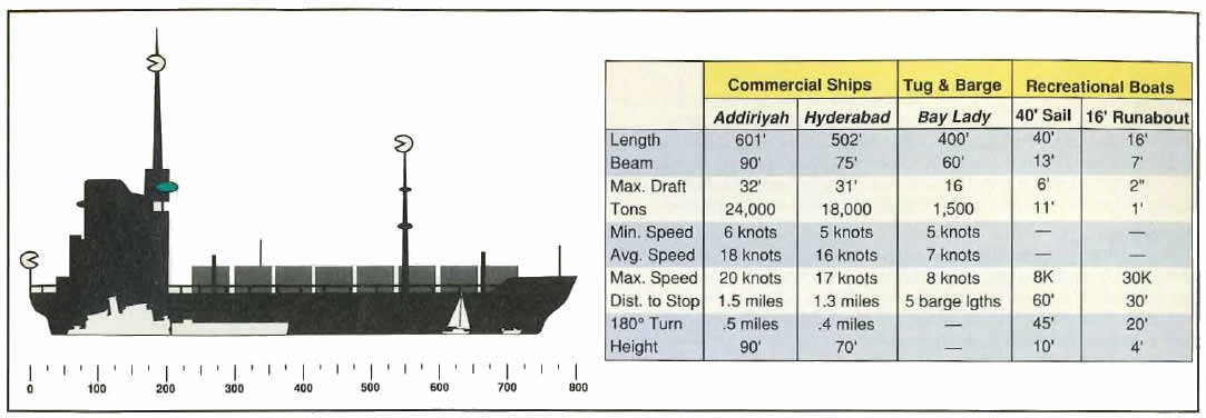 A graph shows different statistics on various ships and vessels.