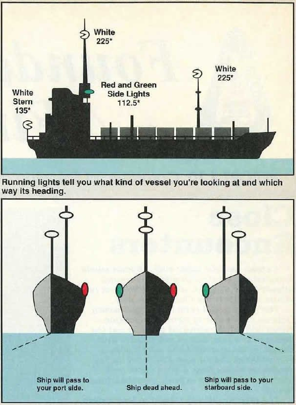 An illustration of how running lights on a ship look at night.