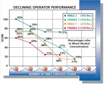 A graph demonstrates how an operator's performance declines with each drink consumed.