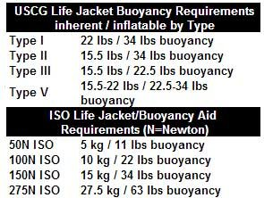 A chart shows USCG requirements for Personal Flotation Devices.