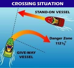 Diagram of two vessels crossing. The power vessel to the right has the right-of-way over the power vessel to port..