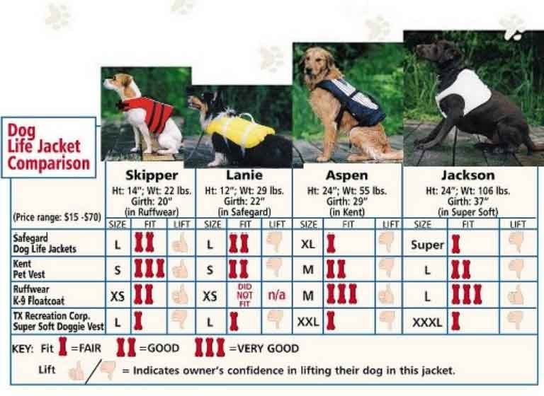 A chart compares different dog life jackets