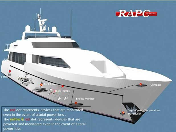 RAPC Systems ship diagram