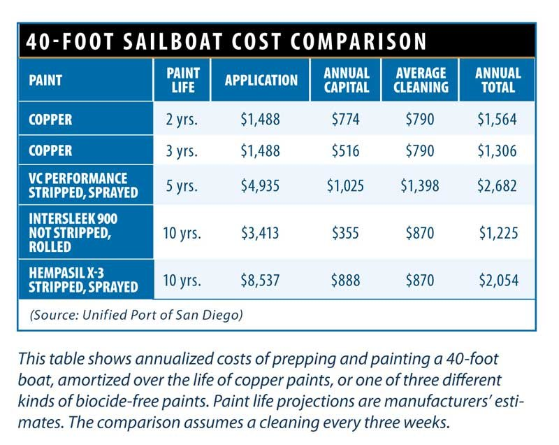 Table of 40-foot Sailboat Paint Cost Comparison