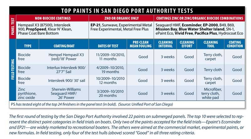 Table showing top painting in SanDiego Port Authority tests