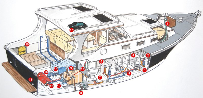 The Care And Feeding Of Your Boat S Water Systems Boatus