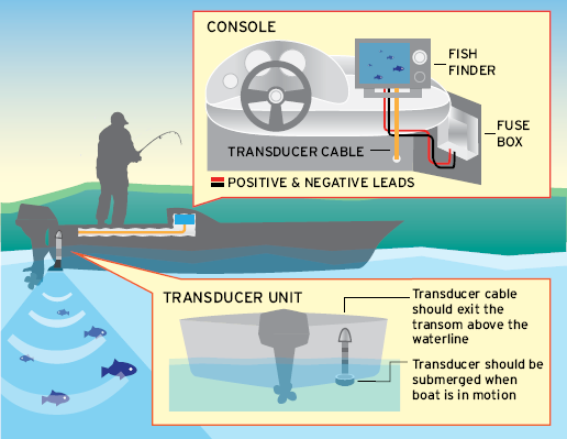 illustration of fishfinder installation