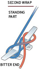 Illustration of how to tie a cleat hotch knot