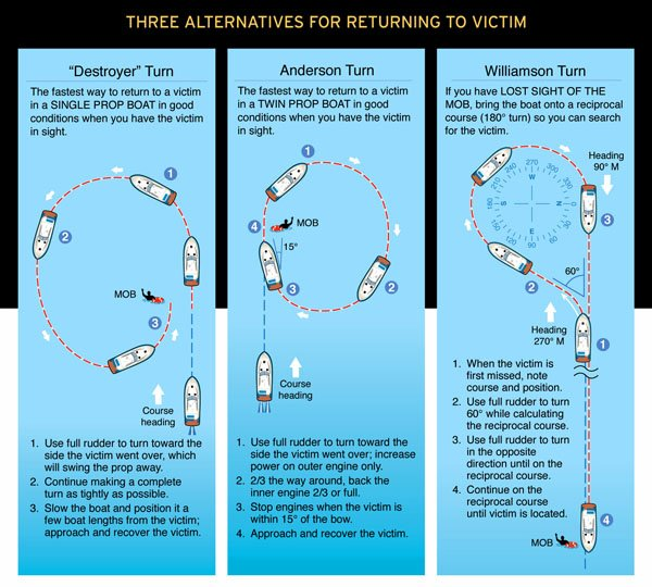 Chart: Three Alternatives For Returning To A Man Overboard Victim
