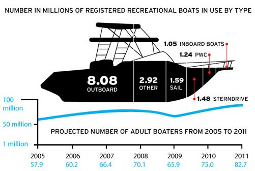 Chart of Recreational Boats By User Type