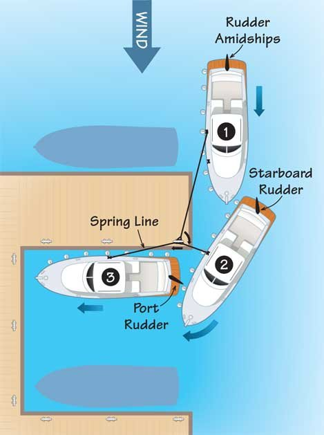 Docking With Spring Lines Boatus Magazine