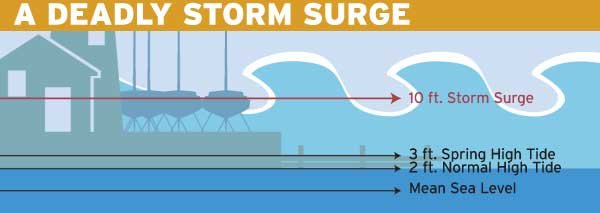 Superstorm Sandy Deadly Storm Surge Chart