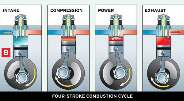 Illustration of the Four-Stroke Combustion Engine