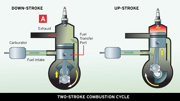 Illustration Of The Twostroke Combustion Engine: 2 2 Cycle Engine Diagram Animated At Anocheocurrio.co