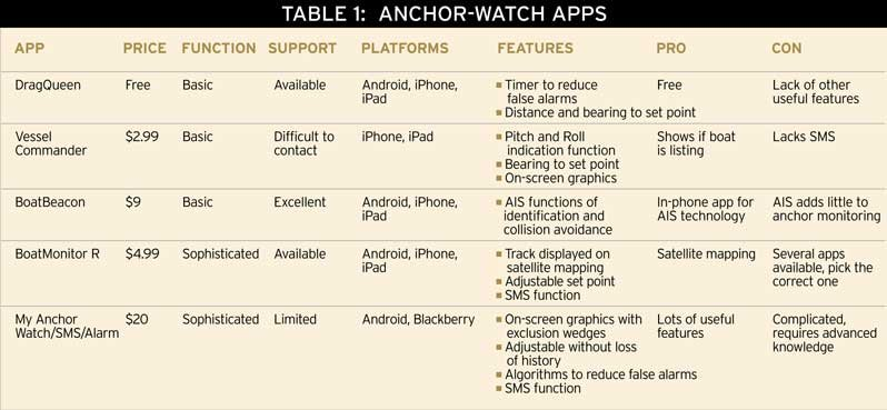 Table comparing anchor watch apps
