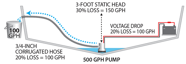 bilge pump illustration bilge pump capacity do the math boatus magazine