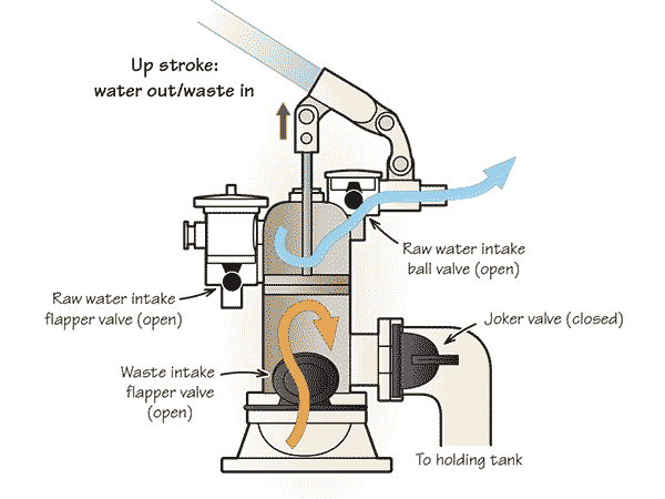 Duel-action marine toilet - upstroke: water out/waste in illustration