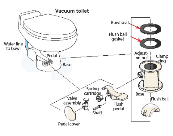 vacuum generator sucks the waste from the bowl and sends it toward