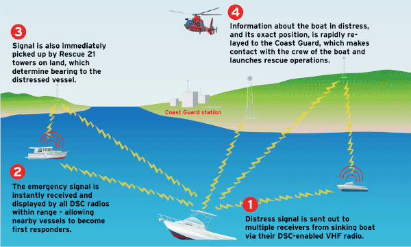 How a boat distress signals work illustration