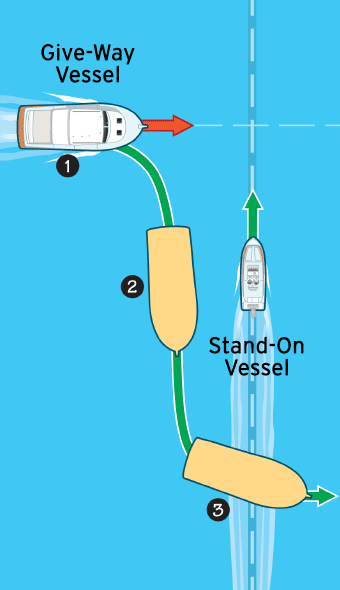 Navigation rules crossing situation illustration