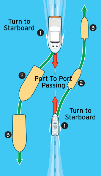 Navigation rules head-on passing illustration