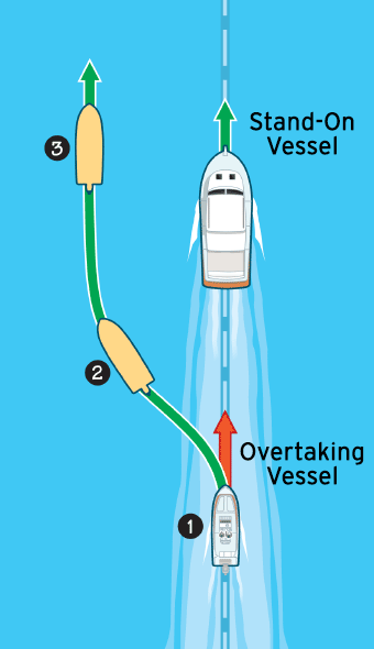 Navigation rules passing overtaking another boat illustration