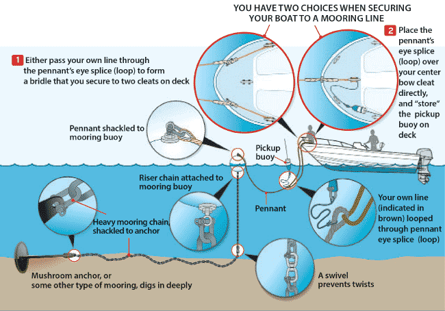 Securing a boat to a mooring line illustration