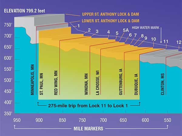 The Upper Mississippi lock and dam system graphic