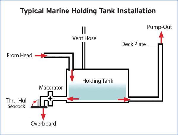 West Marine Water Tank Treatment Beautiful Photos Marine