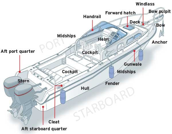 Parts of a boat illustration