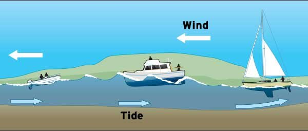 Wind over tide conditions illustration